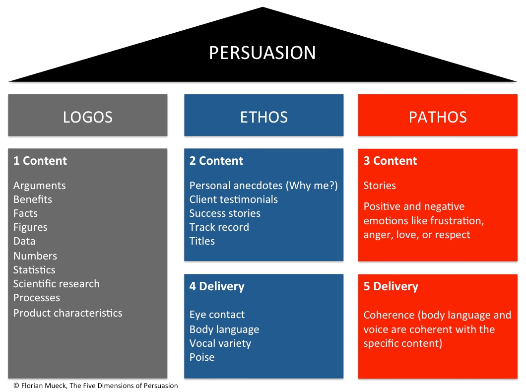 What rhetorical appeals are used? (ethos, logos, pathos) Check out ...